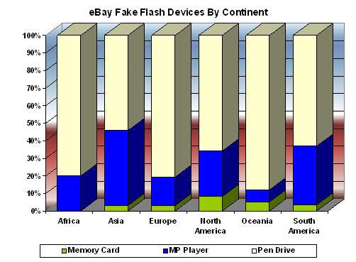 eBayFakeFlashDevicesByContinent200905-small