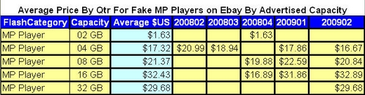 MP Player Price Q2 2009