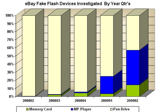 Q2-2009-devices-200906